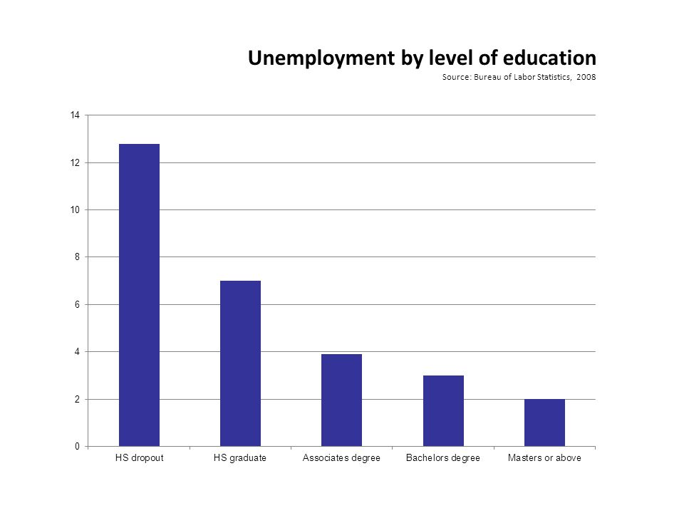 Unemployment by level of education Source: Bureau of Labor Statistics, 2008