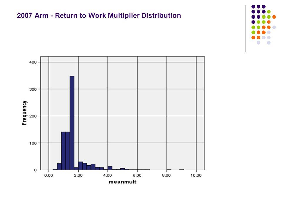 2007 Arm - Return to Work Multiplier Distribution