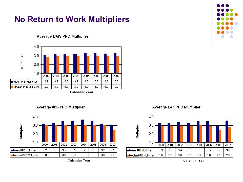 No Return to Work Multipliers
