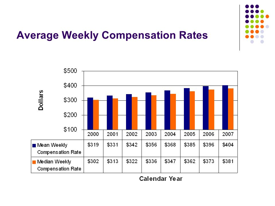 Average Weekly Compensation Rates