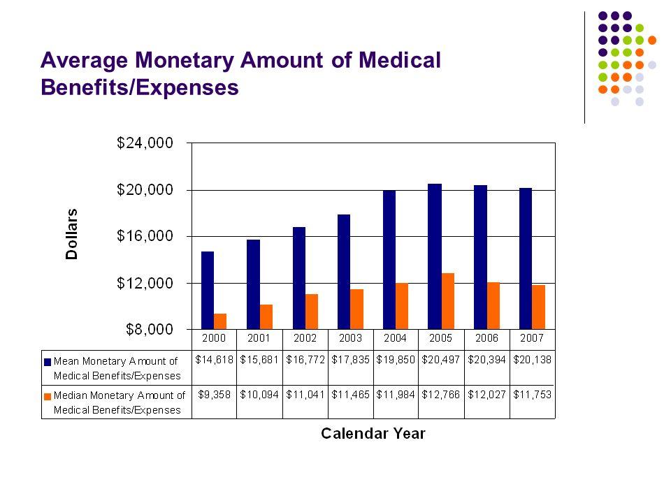 Average Monetary Amount of Medical Benefits/Expenses