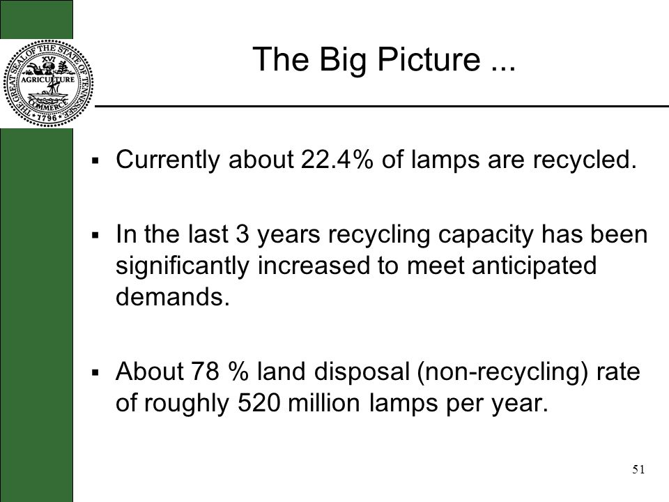 50 The Big Picture... Technologies were developed in the US to reclaim mercury from spent lamps in 1989 Recycling rate 10 -12 % in 1990 thru 1999. Aft