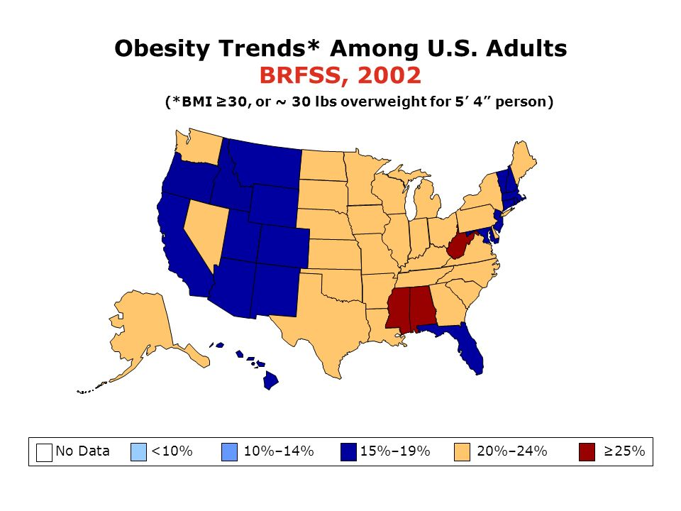 No Data <10% 10%–14% 15%–19% 20%–24% 25% (*BMI 30, or ~ 30 lbs overweight for 5 4 person) Obesity Trends* Among U.S. Adults BRFSS, 2002