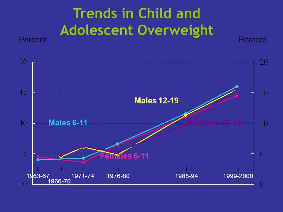 Percent 1963-671971-741976-801988-94 Percent Males 12-19 Females 12-19 Trends in Child and Adolescent Overweight 1999-2000 1966-70 Females 6-11 Males