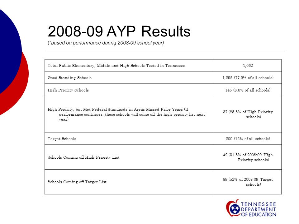 AYP Results (*based on performance during school year) Total Public Elementary, Middle and High Schools Tested in Tennessee1,662 Good Standing Schools1,295 (77.9% of all schools) High Priority Schools146 (8.8% of all schools) High Priority, but Met Federal Standards in Areas Missed Prior Years (If performance continues, these schools will come off the high priority list next year) 37 (25.3% of High Priority schools) Target Schools200 (12% of all schools) Schools Coming off High Priority List 42 (31.3% of High Priority schools) Schools Coming off Target List 89 (52% of Target schools)