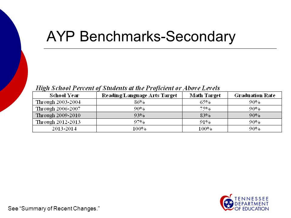 AYP Benchmarks-Secondary See Summary of Recent Changes.