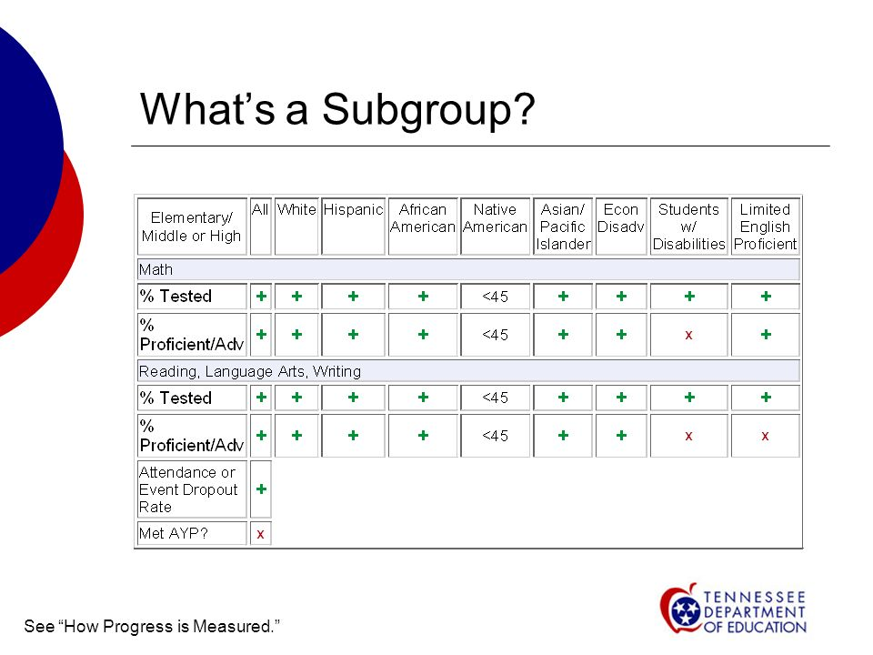 Whats a Subgroup See How Progress is Measured.