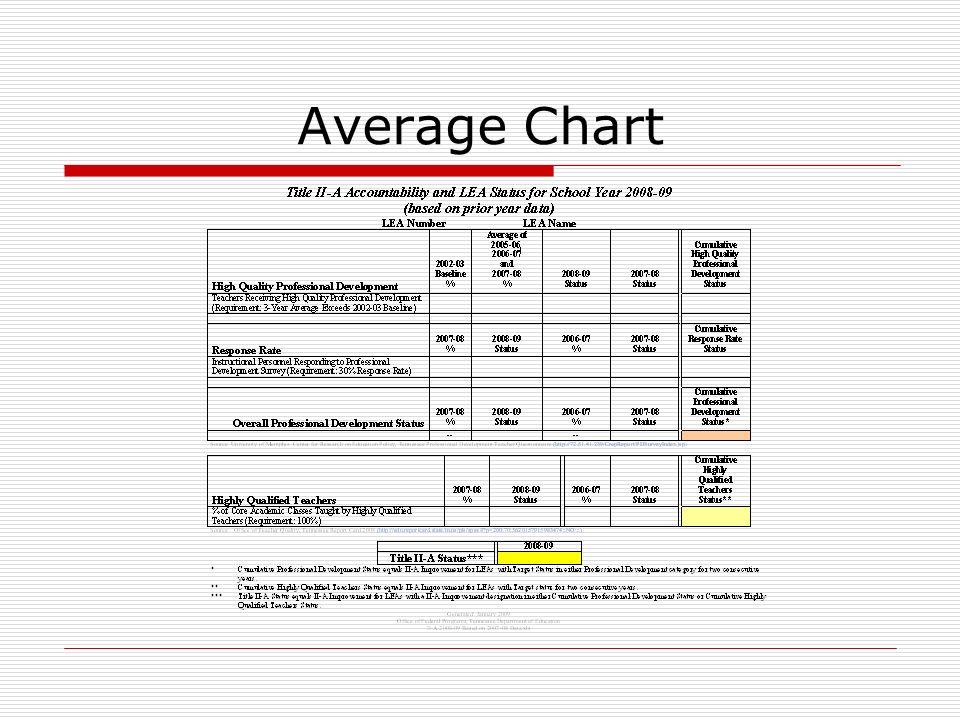 Average Chart