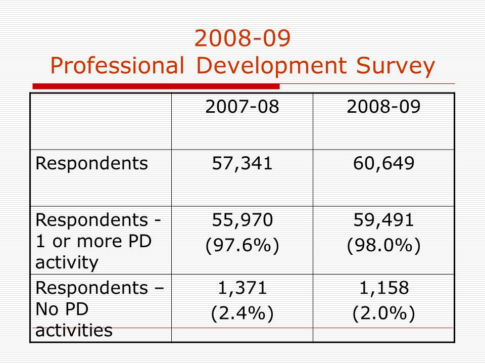 2008-09 Professional Development Survey 2007-082008-09 Respondents57,34160,649 Respondents - 1 or more PD activity 55,970 (97.6%) 59,491 (98.0%) Respondents – No PD activities 1,371 (2.4%) 1,158 (2.0%)
