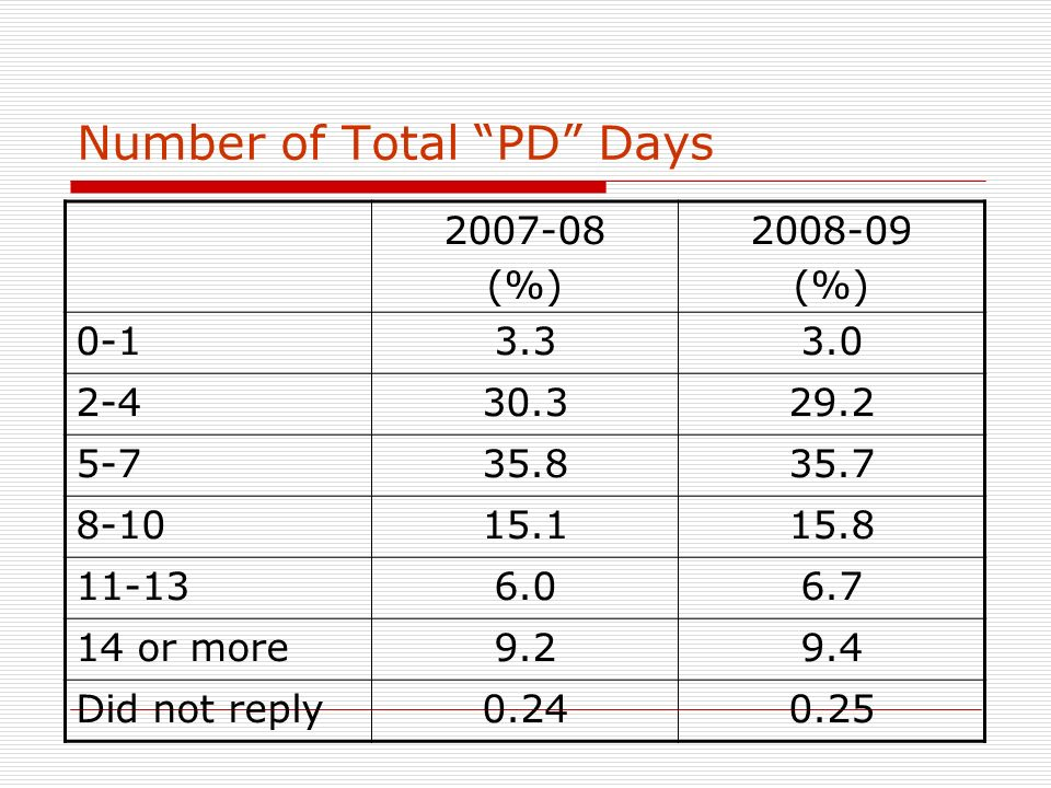 Number of Total PD Days 2007-08 (%) 2008-09 (%) 0-13.33.0 2-430.329.2 5-735.835.7 8-1015.115.8 11-136.06.7 14 or more9.29.4 Did not reply0.240.25