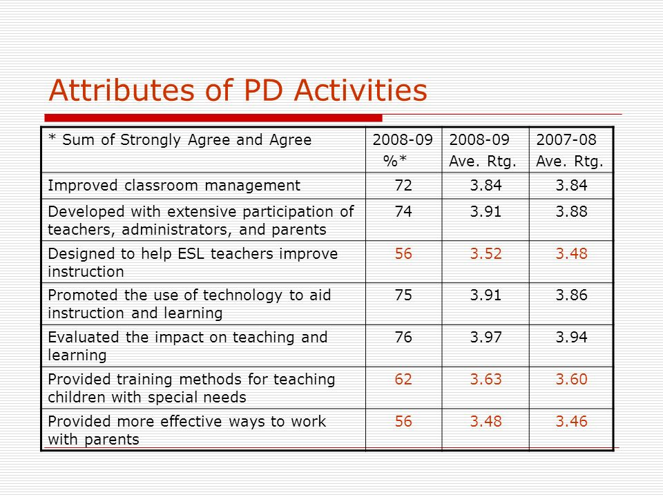 Attributes of PD Activities * Sum of Strongly Agree and Agree2008-09 %* 2008-09 Ave.