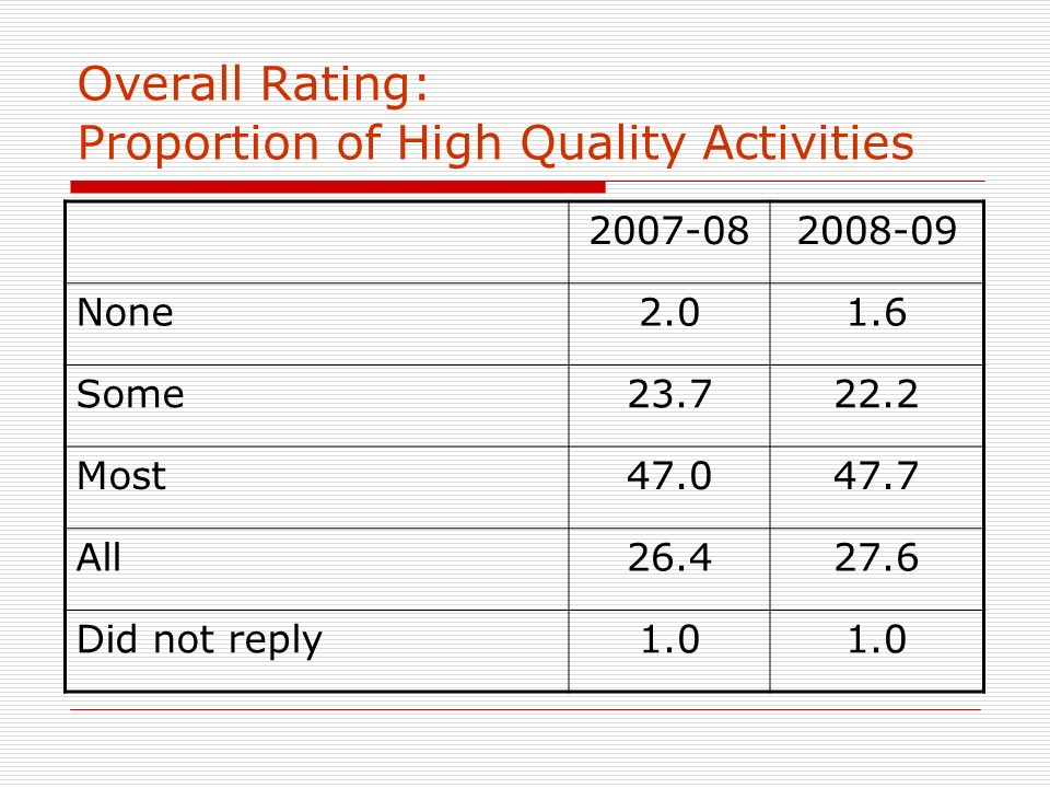 Overall Rating: Proportion of High Quality Activities 2007-082008-09 None2.01.6 Some23.722.2 Most47.047.7 All26.427.6 Did not reply1.0