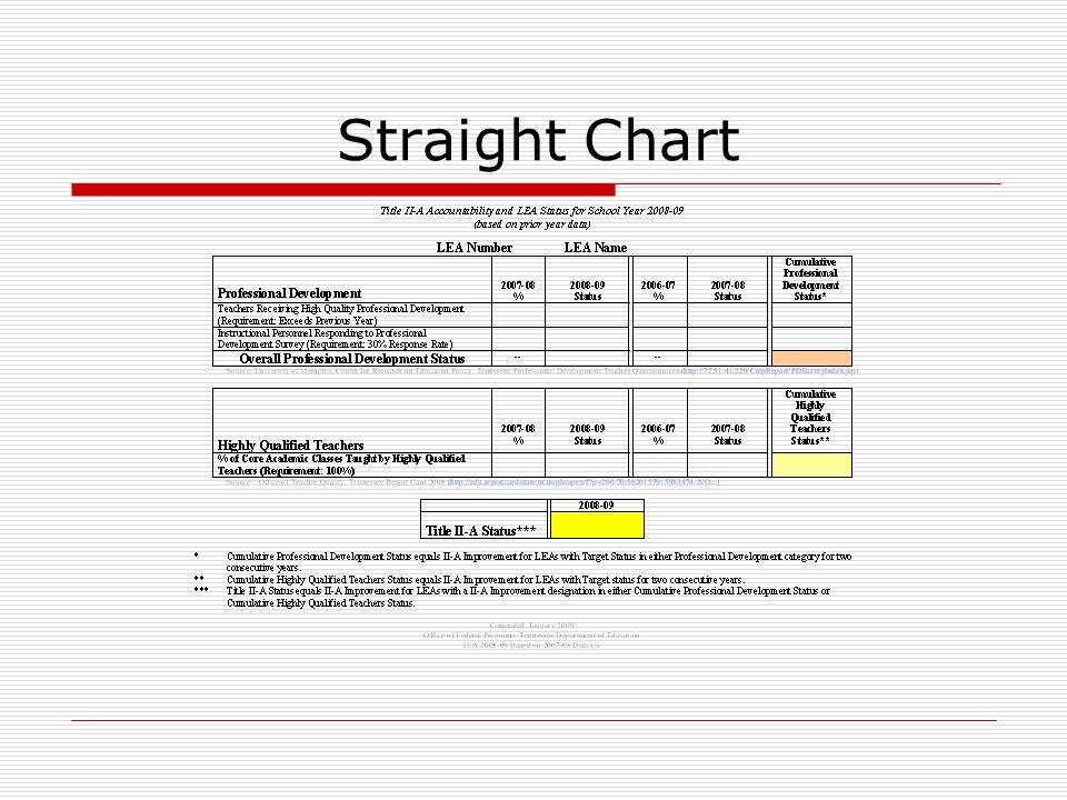 Straight Chart