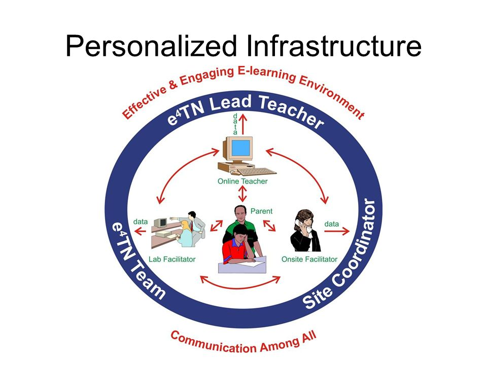 Personalized Infrastructure