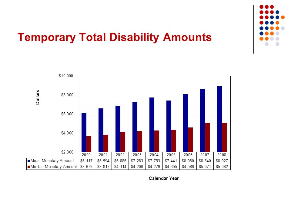 Temporary Total Disability Amounts