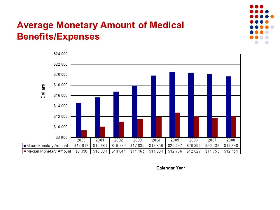 Average Monetary Amount of Medical Benefits/Expenses