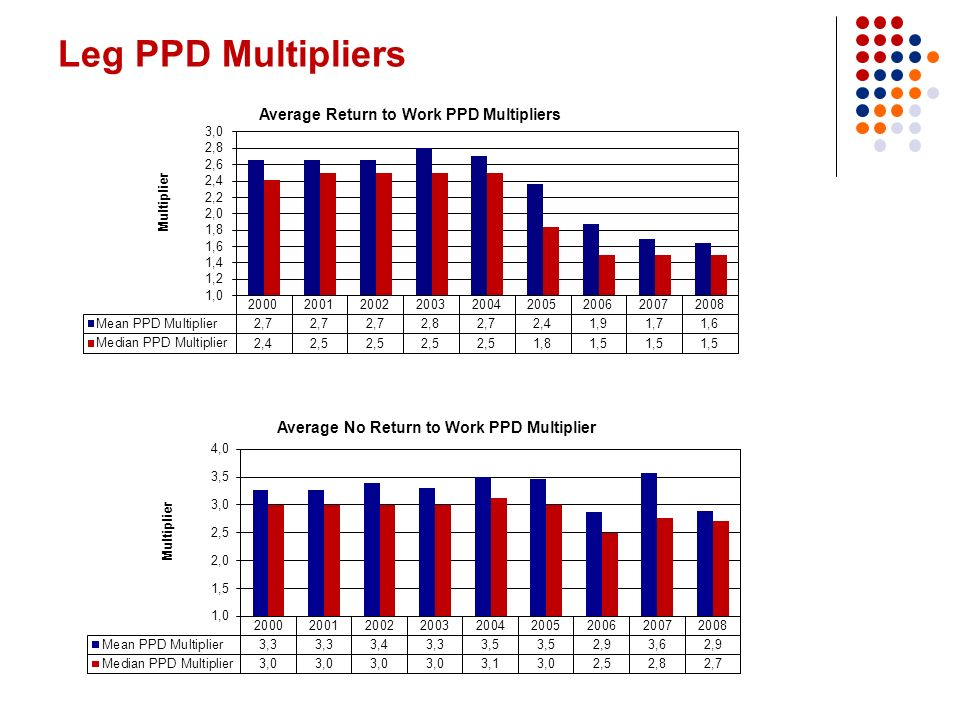 Leg PPD Multipliers