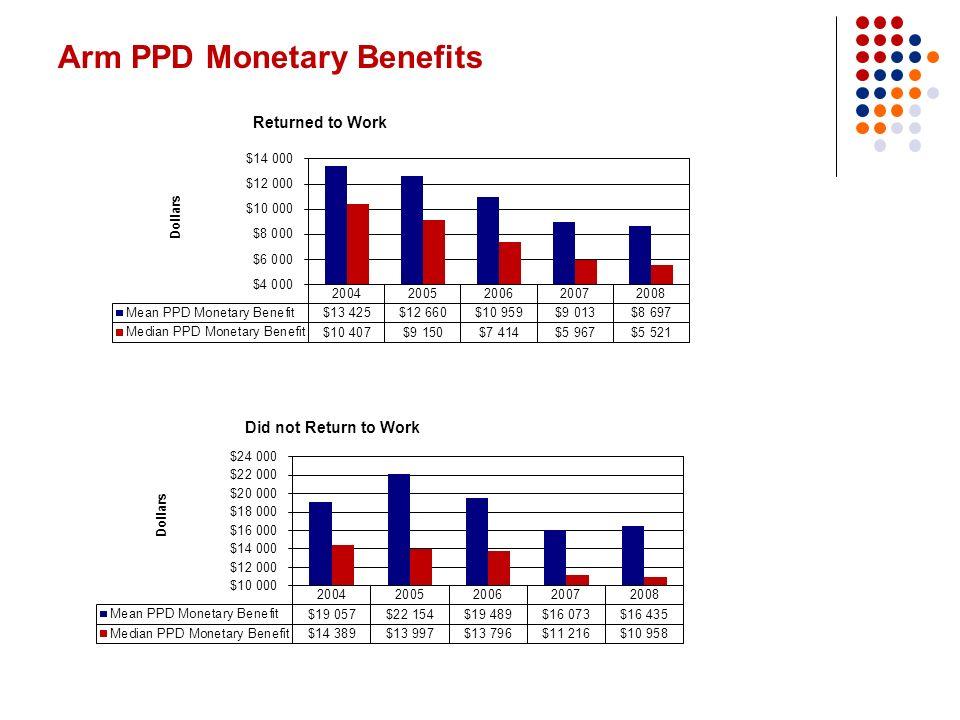 Arm PPD Monetary Benefits
