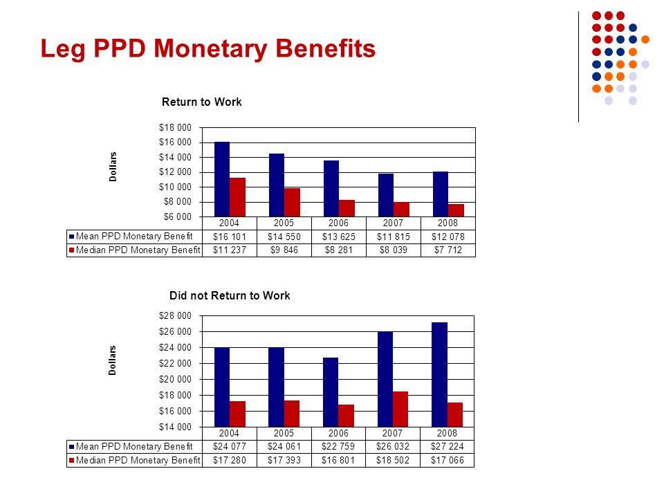 Leg PPD Monetary Benefits