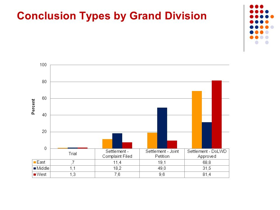 Conclusion Types by Grand Division