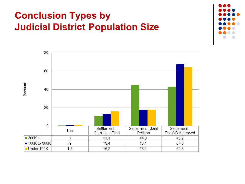 Conclusion Types by Judicial District Population Size