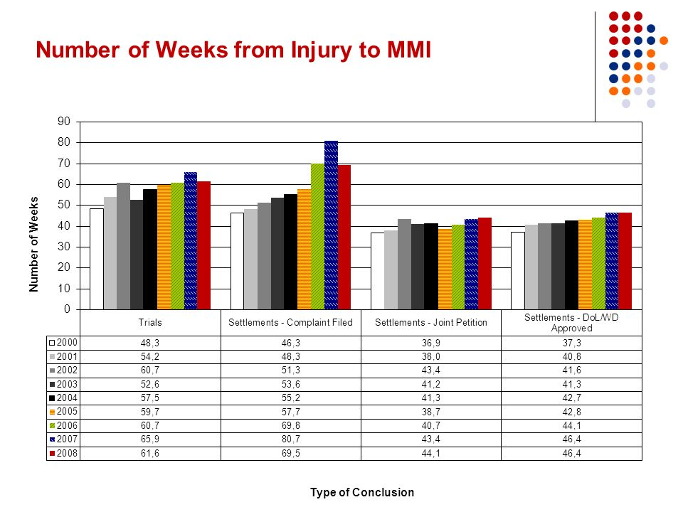 Number of Weeks from Injury to MMI