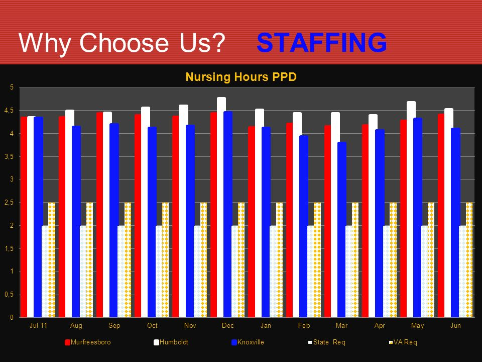 Why Choose Us STAFFING