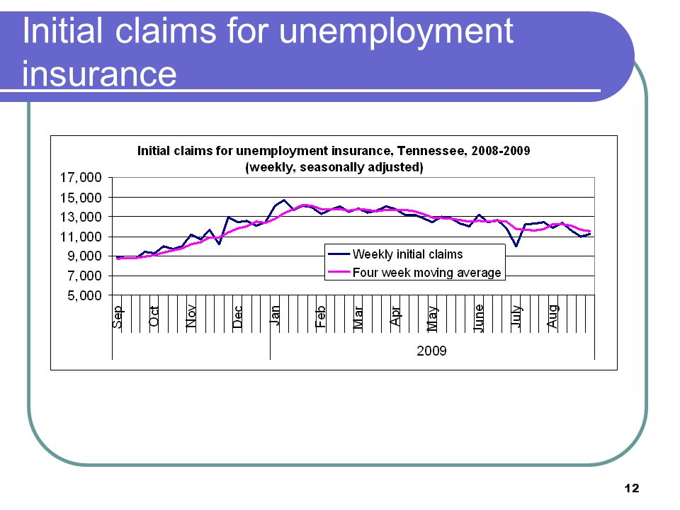 12 Initial claims for unemployment insurance