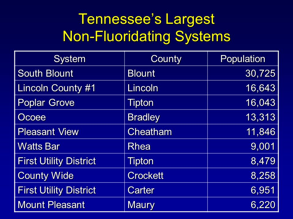 Tennessees Largest Non-Fluoridating Systems SystemCountyPopulation South Blount Blount30,725 Lincoln County #1 Lincoln16,643 Poplar Grove Tipton16,043