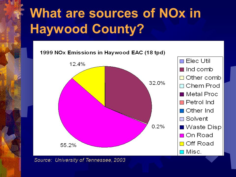 What are sources of NOx in Haywood County? Source: University of Tennessee, 2003