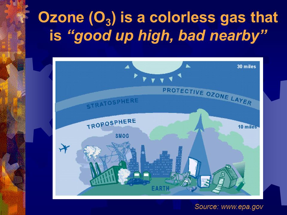 Ozone (O 3 ) is a colorless gas that is good up high, bad nearby Source: