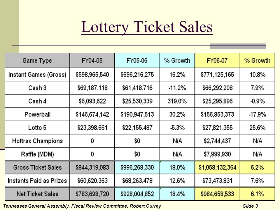 Lottery Ticket Sales Tennessee General Assembly, Fiscal Review Committee, Robert Currey Slide 3