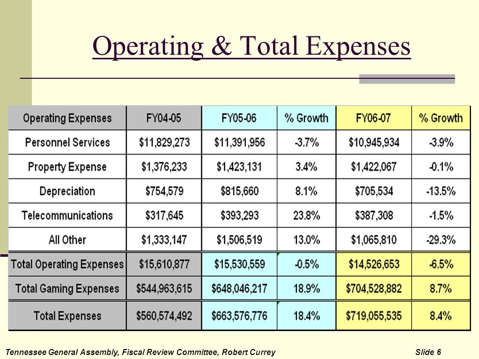 Operating & Total Expenses Tennessee General Assembly, Fiscal Review Committee, Robert Currey Slide 6