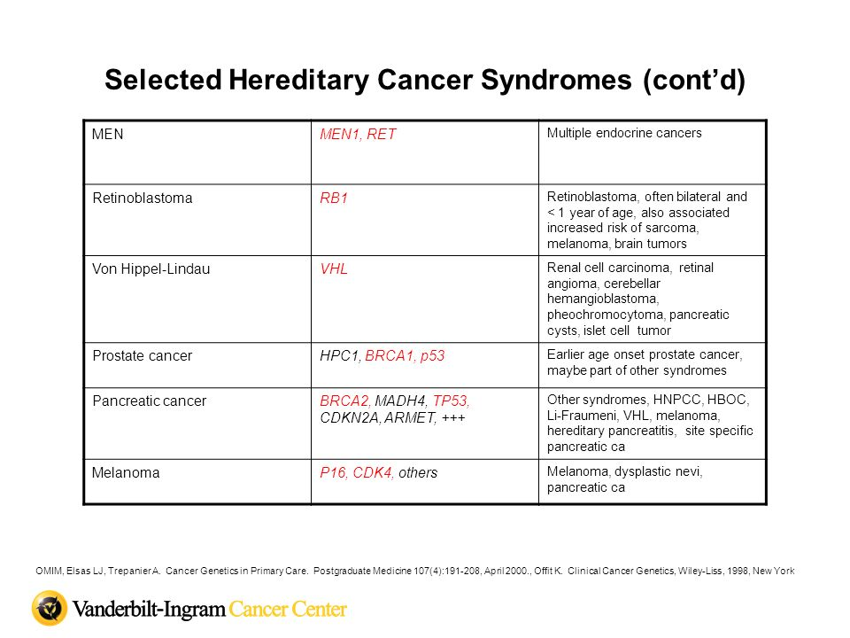 Selected Hereditary Cancer Syndromes (contd) MENMEN1, RET Multiple endocrine cancers RetinoblastomaRB1 Retinoblastoma, often bilateral and < 1 year of