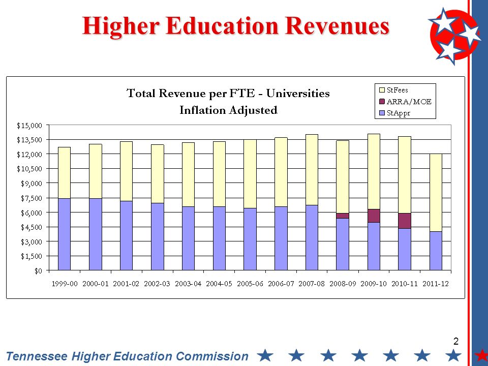 2 Tennessee Higher Education Commission Higher Education Revenues