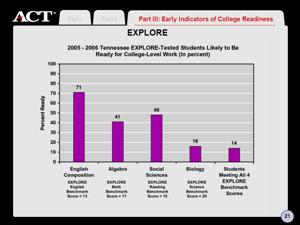 ® EXPLORE Part III: Early Indicators of College Readiness Part IIPart I 21