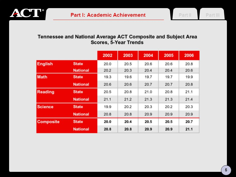 ® Part I: Academic Achievement Part IIIPart II 5