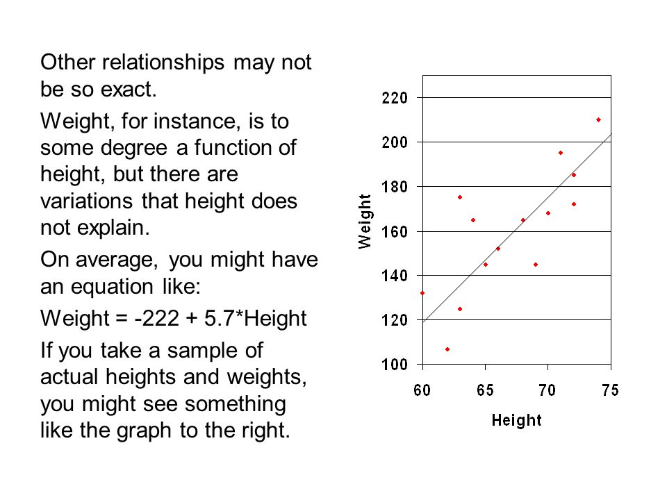 Other relationships may not be so exact. Weight, for instance, is to some degree a function of height, but there are variations that height does not e