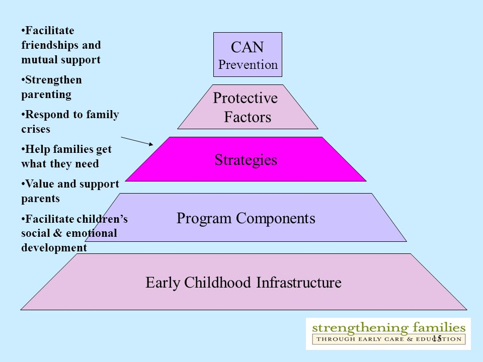15 CAN Prevention Protective Factors Strategies Program Components Early Childhood Infrastructure Facilitate friendships and mutual support Strengthen