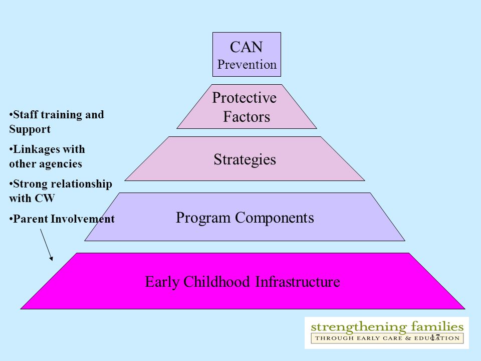 17 CAN Prevention Protective Factors Strategies Program Components Early Childhood Infrastructure Staff training and Support Linkages with other agenc