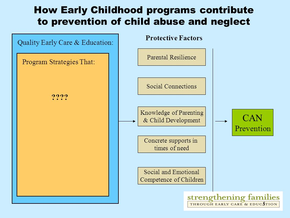 5 CAN Prevention Protective Factors Social and Emotional Competence of Children Concrete supports in times of need Knowledge of Parenting & Child Deve
