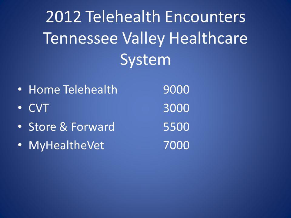 2012 Telehealth Encounters Tennessee Valley Healthcare System Home Telehealth9000 CVT3000 Store & Forward5500 MyHealtheVet7000
