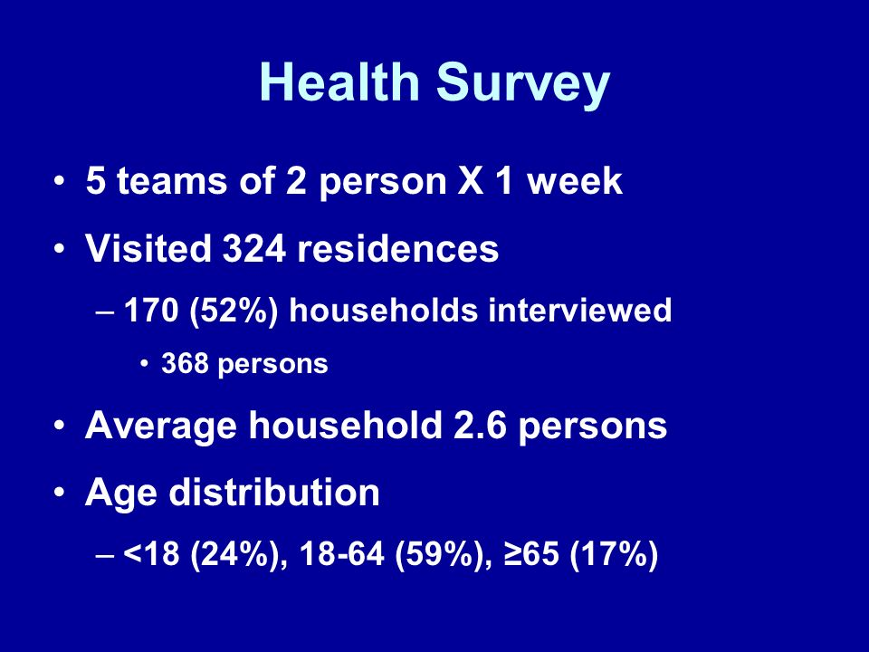 Health Survey 5 teams of 2 person X 1 week Visited 324 residences –170 (52%) households interviewed 368 persons Average household 2.6 persons Age dist