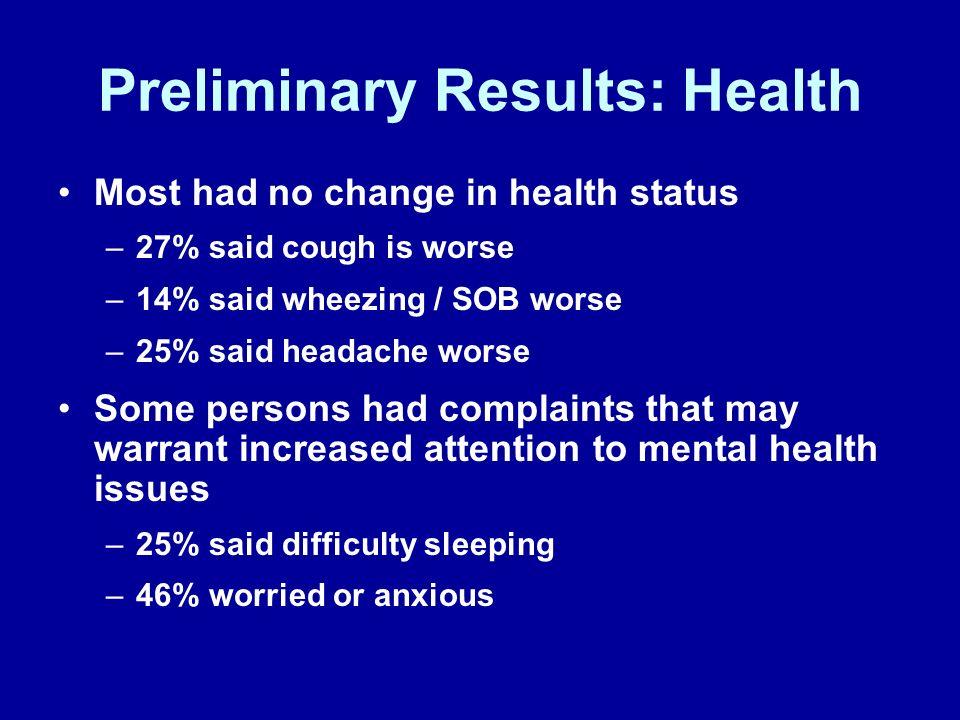 Preliminary Results: Health Most had no change in health status –27% said cough is worse –14% said wheezing / SOB worse –25% said headache worse Some
