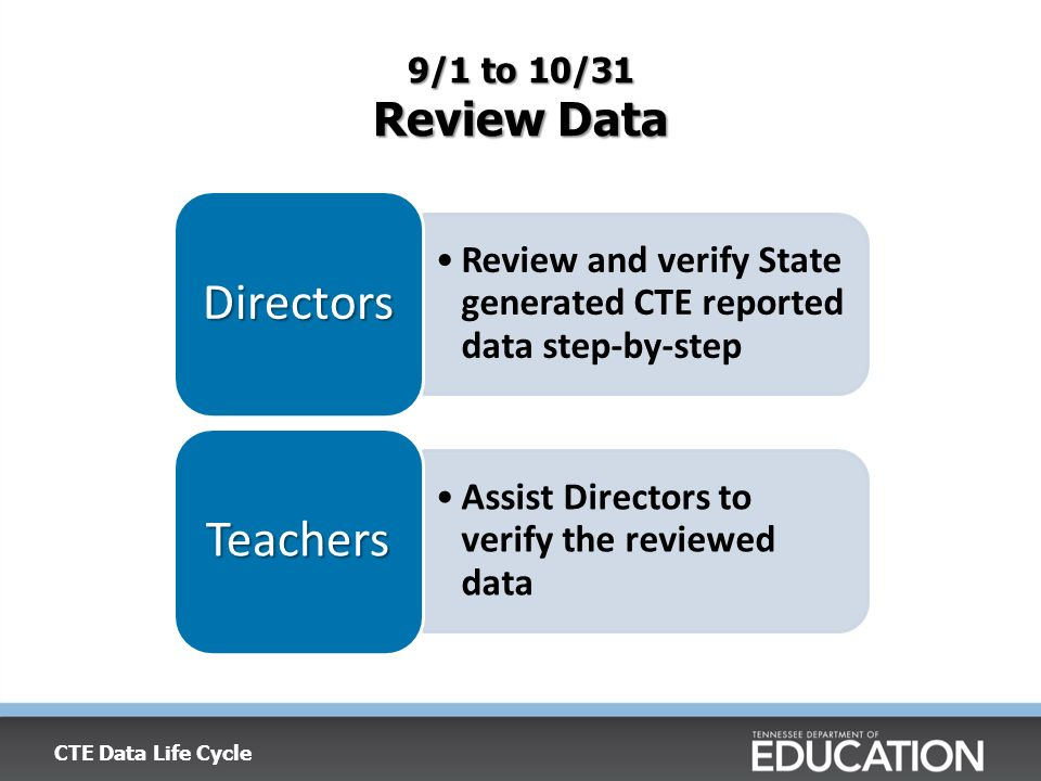 9/1 to 10/31 Review Data Review and verify State generated CTE reported data step-by-step Directors Assist Directors to verify the reviewed data Teachers CTE Data Life Cycle