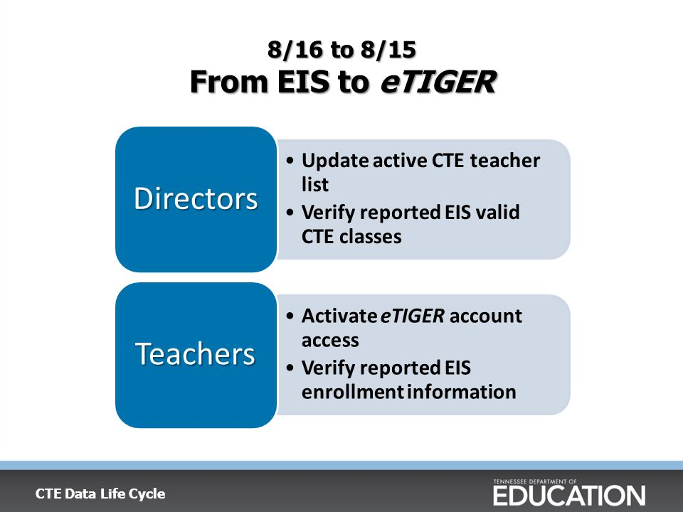 8/16 to 8/15 From EIS to eTIGER Update active CTE teacher list Verify reported EIS valid CTE classes Directors Activate eTIGER account access Verify r