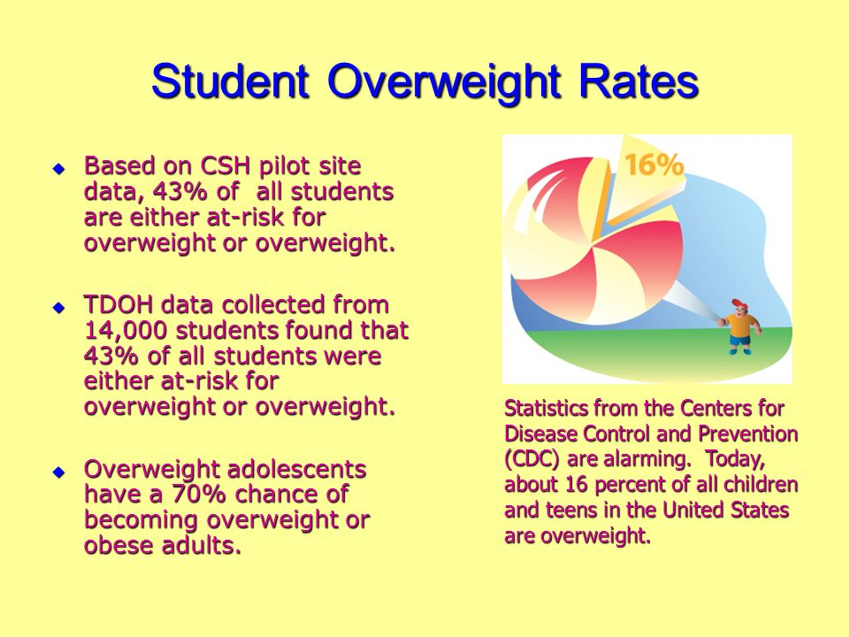 Childhood Weight Trends 31% of youth, 6-19 years, are at risk for overweight or overweight.