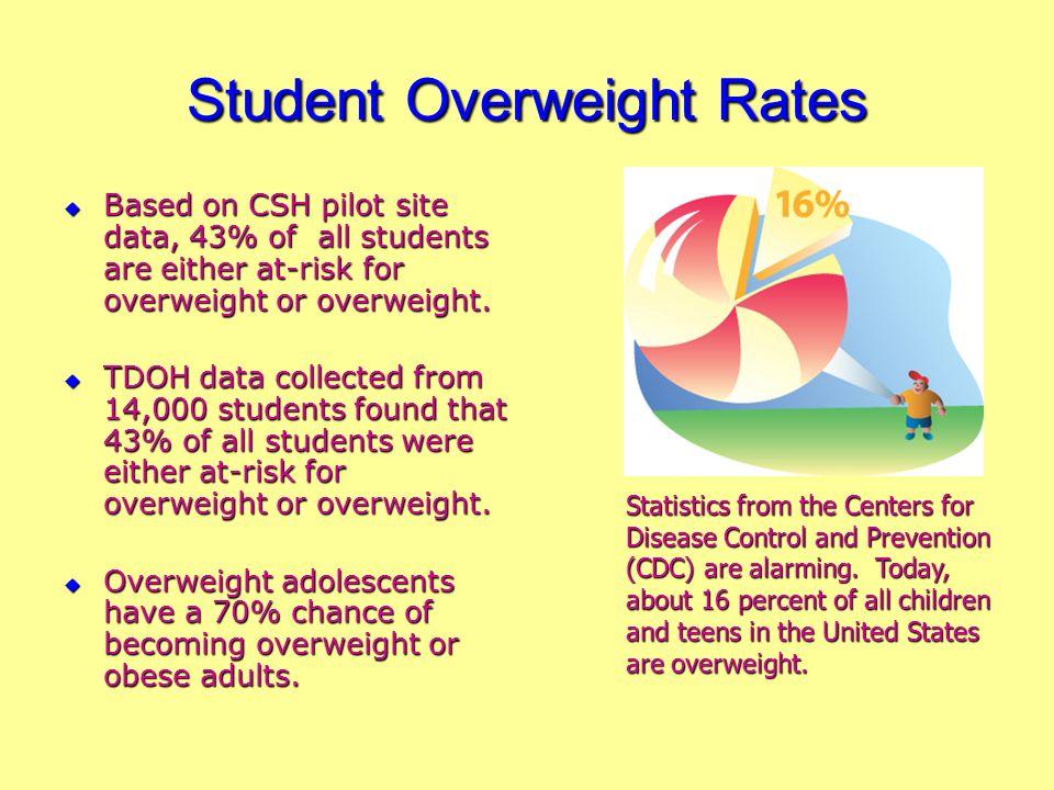 Websites TN Coordinated School Health – TDOE CDCs Coordinated School Health http://www.cdc.gov/HealthyYouth/CSHP/ School Health Index Guidebook http://www.cdc.gov/HealthyYouth/SHI/Training / http://www.cdc.gov/HealthyYouth/SHI/Training / http://www.state.tn.us/education/schoolhealth/