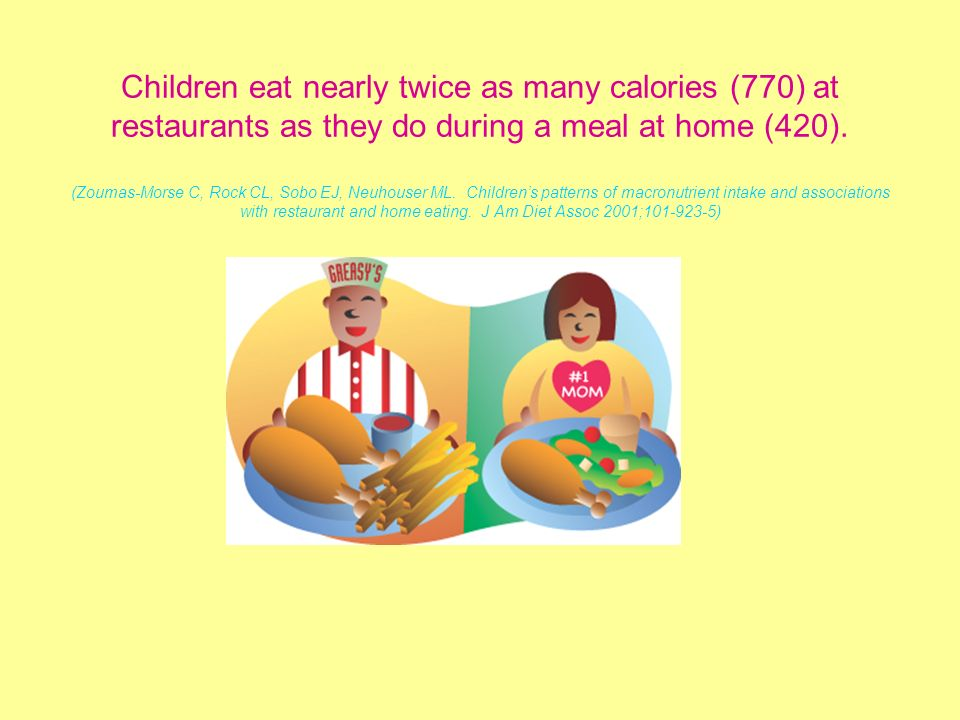 Children eat nearly twice as many calories (770) at restaurants as they do during a meal at home (420). (Zoumas-Morse C, Rock CL, Sobo EJ, Neuhouser M