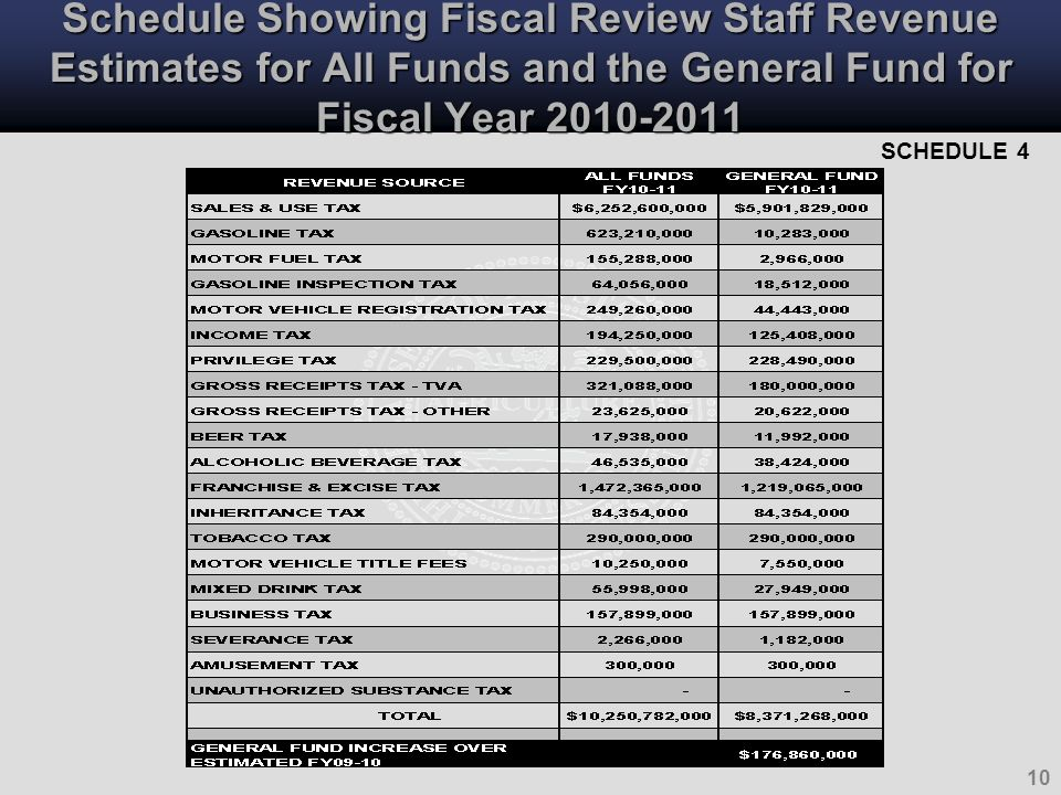 10 Schedule Showing Fiscal Review Staff Revenue Estimates for All Funds and the General Fund for Fiscal Year 2010-2011 SCHEDULE 4